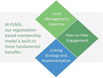 PLMA organization-based membership model